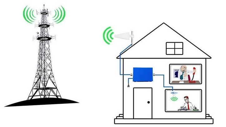 3G & 4G Antenna Installation Perth | Local 4G Antenna Repair Services