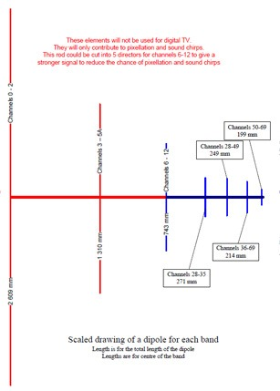 Digital tv antenna signal map