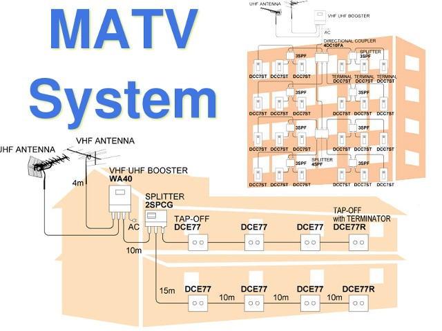 matv strata tv antenna perth antenna installation rh tvantennasperth com au MRAP Matv Diagram Army Matv Diagram